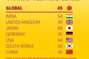 DHL Global Trade Barometer: Welthandel mit moderaten Aussichten